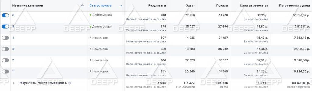 Статистика Инстаграм